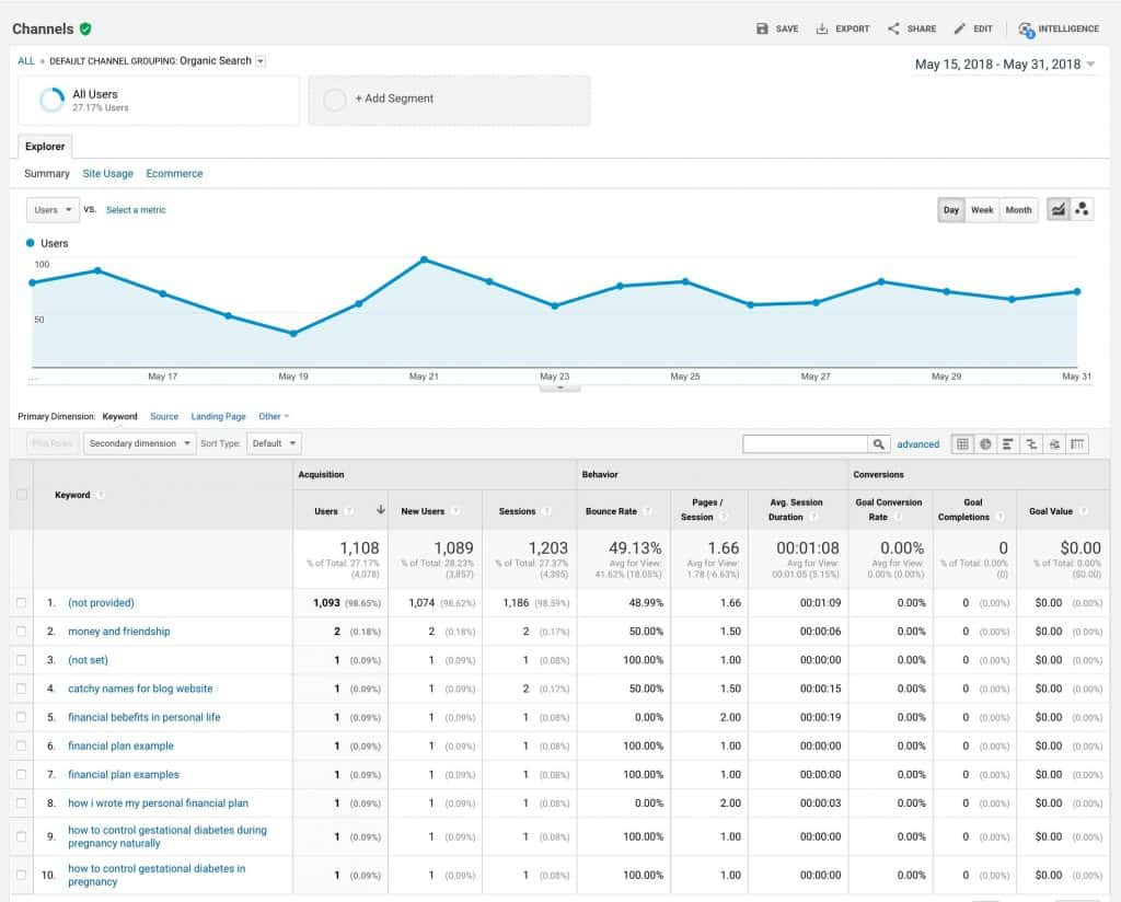 Google Analytics Organic Search Result