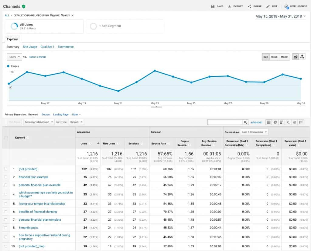 Google Analytics Organic Search Result Using Keyword Hero