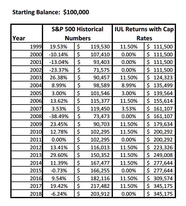 S&P 500 vs Capped IUL 1999-2018; Investment comparison between a max funded Index Universal Life insurance policy and the S&P 500.