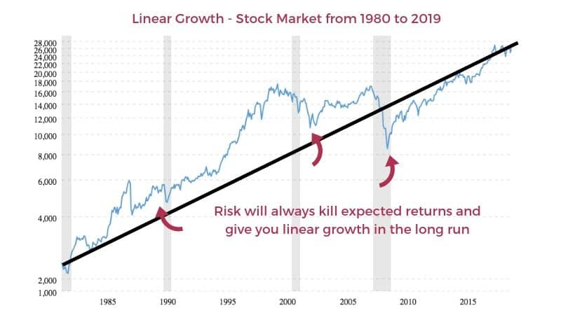 Linear growth of the stock market from 1980 to 2019. When you have risk in your investments it leads to linear growth rather then exponential growth.