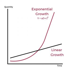 Exponential growth is the most important math formula when trying to grow your money and build wealth. If you can grow your money exponentially and eliminate risk you can become very wealthy.