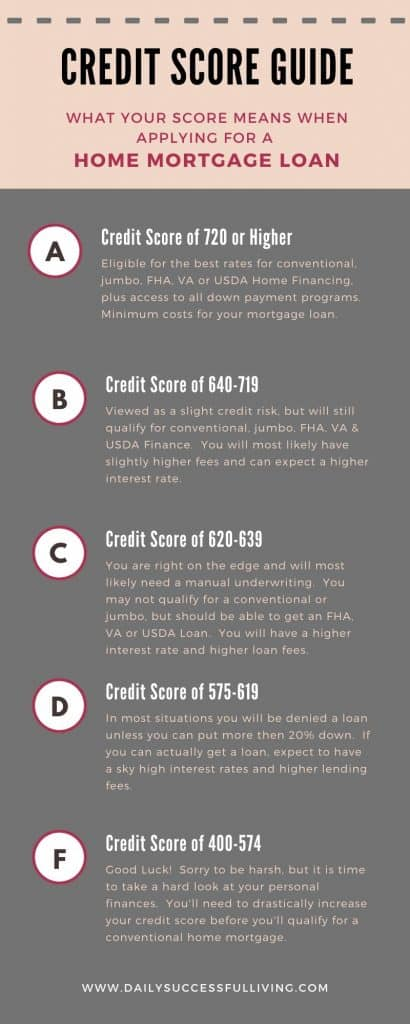 Your credit score makes a huge difference on your mortgage loan rates and lending fees. Credit Score Guide to help you determine what your credit score means when applying for a home mortgage loan.